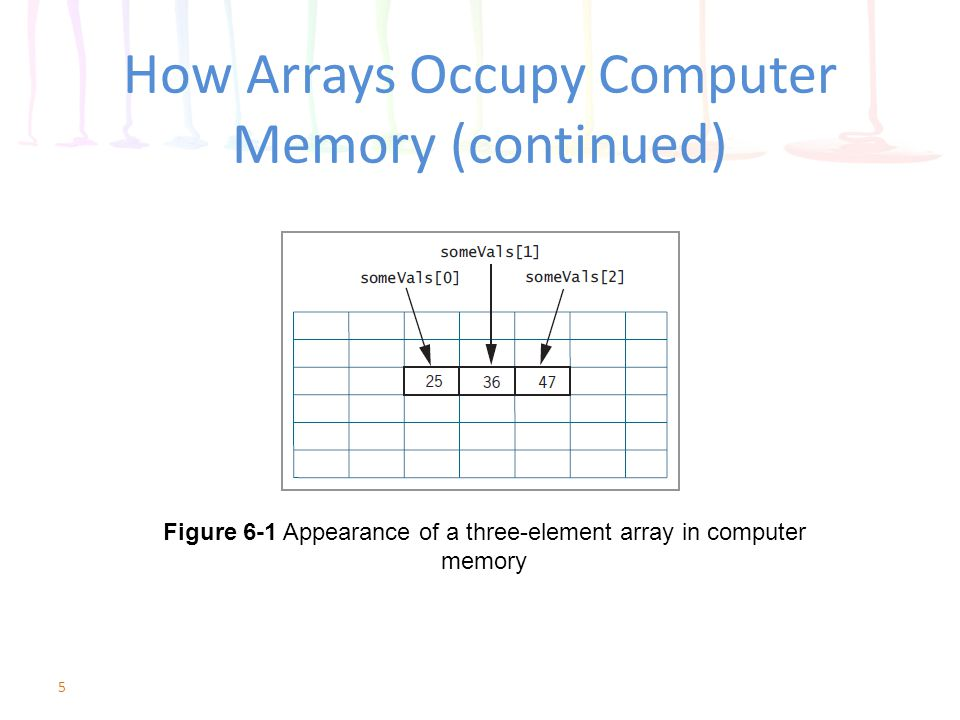 Declaring Arrays Array Declaration – [ ] – num someVals[3] //pseudocode data type is num name is someVals size of the array is 3 elements valid subscripts are: 0, 1, 2 Languages have differences in syntax for arrays – some languages use ( ) instead of [ ] – style of declaration can be quite different Java array declaration: int someVals[] = new int[3]; 6