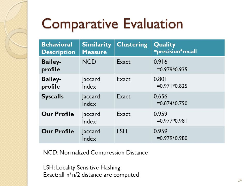 Comparative Evaluation Behavioral Description Similarity Measure ClusteringQuality =precision*recall Bailey- profile NCDExact0.916 =0.979*0.935 Bailey- profile Jaccard Index Exact0.801 =0.971*0.825 SyscallsJaccard Index Exact0.656 =0.874*0.750 Our ProfileJaccard Index Exact0.959 =0.977*0.981 Our ProfileJaccard Index LSH0.959 =0.979*0.980 24 NCD: Normalized Compression Distance LSH: Locality Sensitive Hashing Exact: all n*n/2 distance are computed