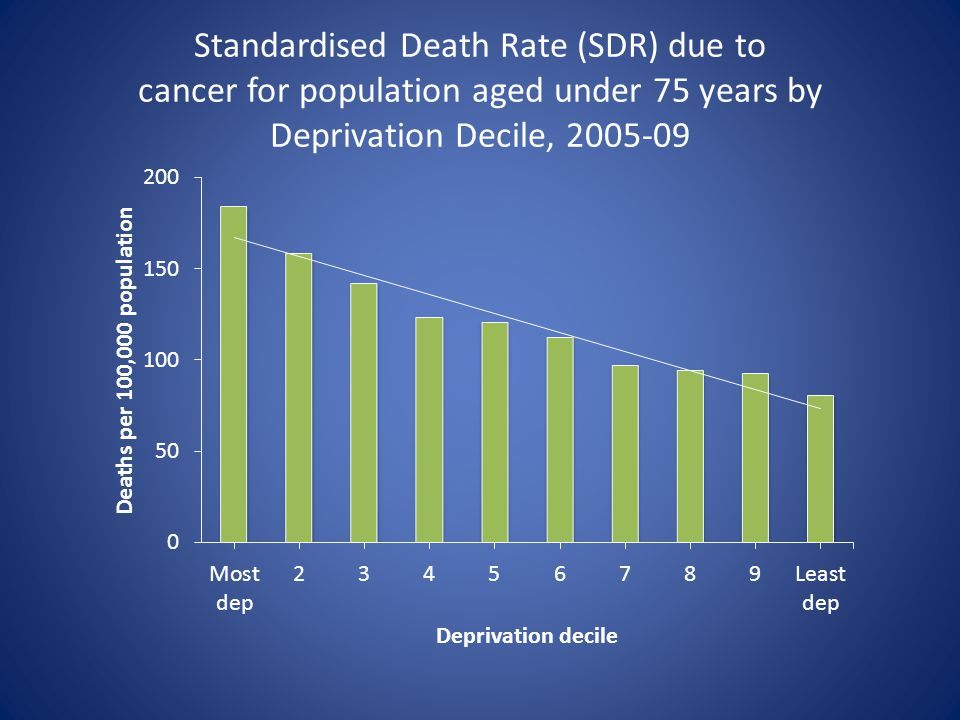 Standardised Death Rate (SDR) due to cancer for population aged under 75 years by Deprivation Decile, 2005-09