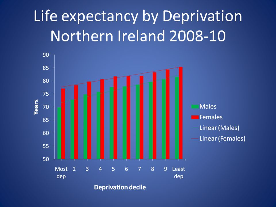Life expectancy by Deprivation Northern Ireland 2008‐10