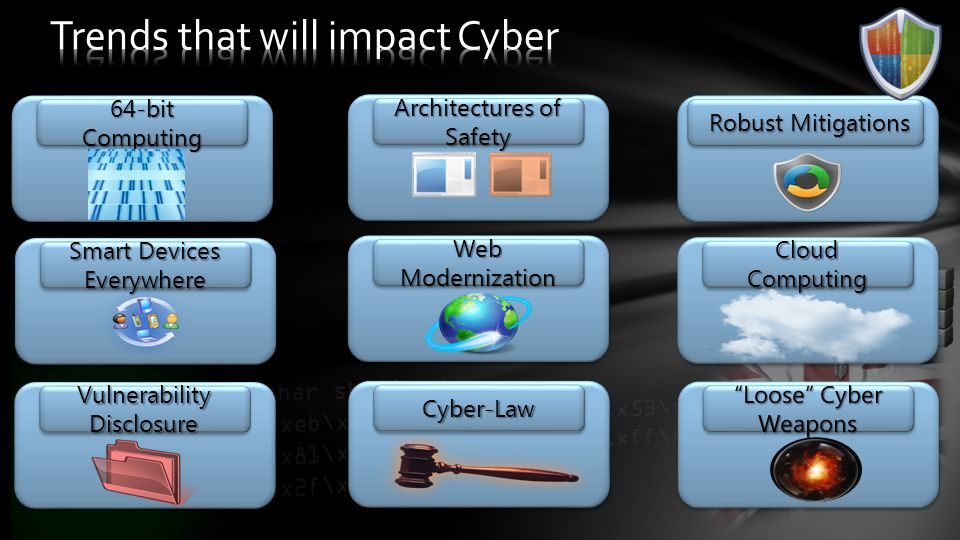 Cyber-Law Cloud Computing Web Modernization 64-bit Computing Architectures of Safety Robust Mitigations Vulnerability Disclosure Smart Devices Everywhere