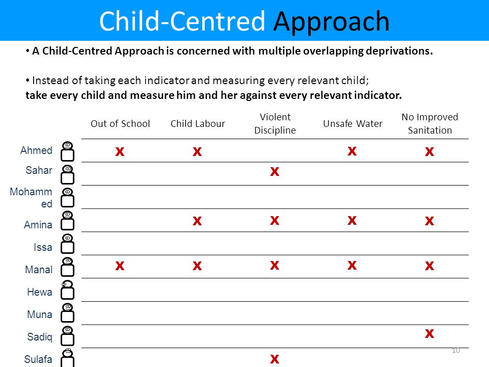 Out of SchoolChild Labour Violent Discipline Unsafe Water No Improved Sanitation Child-Centred Approach A Child-Centred Approach is concerned with multiple overlapping deprivations.