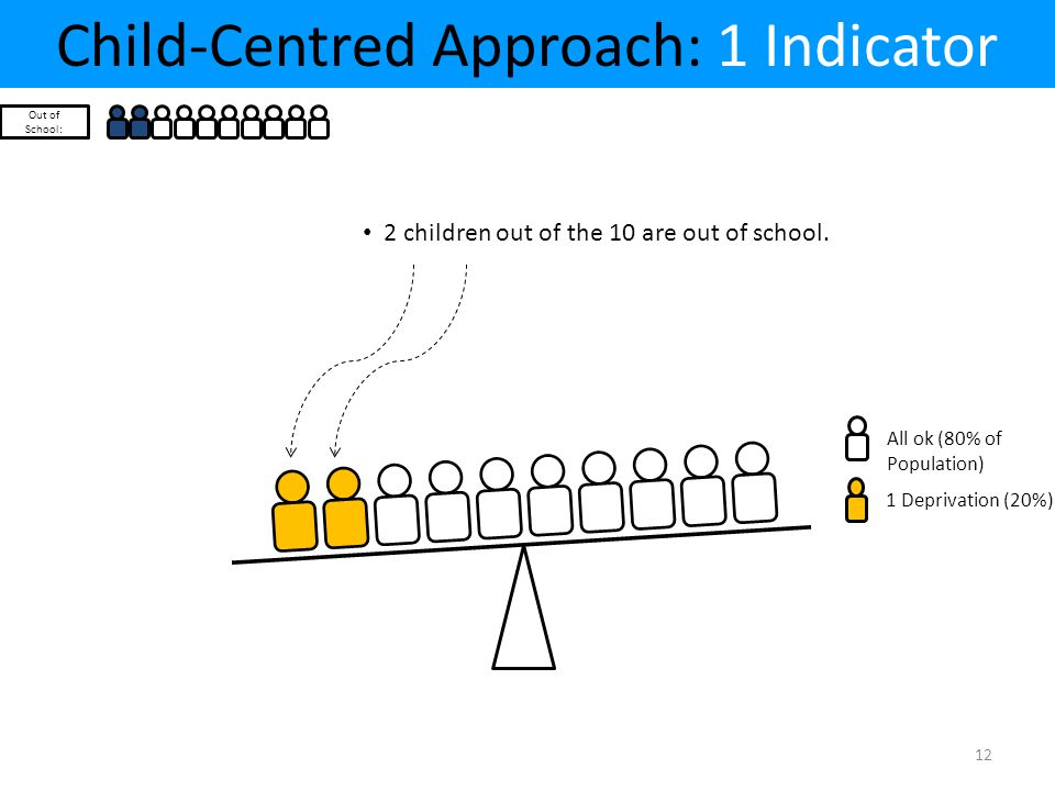 Child-Centred Approach: 1 Indicator Out of School: All ok (80% of Population) 1 Deprivation (20%) 2 children out of the 10 are out of school. 12