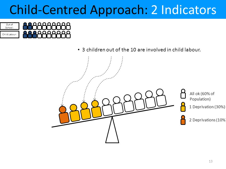 Child-Centred Approach: 2 Indicators Out of School: Child Labour: All ok (60% of Population) 1 Deprivation (30%)2 Deprivations (10%) 3 children out of the 10 are involved in child labour.