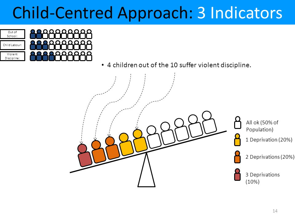 Child-Centred Approach: 3 Indicators Out of School: Child Labour: Violent Discipline: All ok (50% of Population) 1 Deprivation (20%)2 Deprivations (20%)3 Deprivations (10%) 4 children out of the 10 suffer violent discipline.