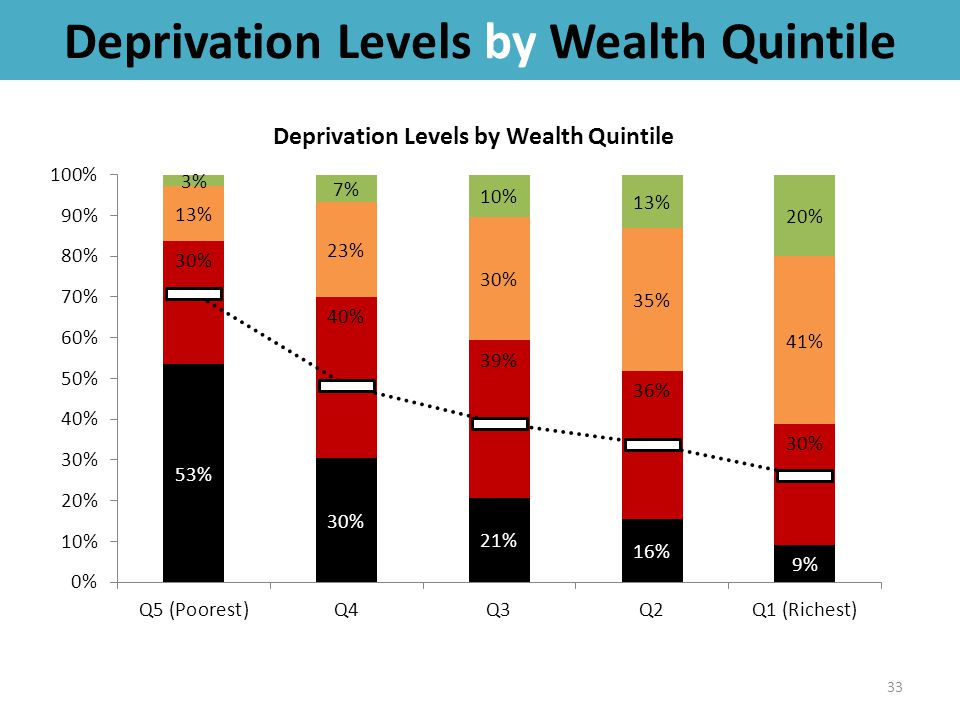 Deprivation Levels by Wealth Quintile 33
