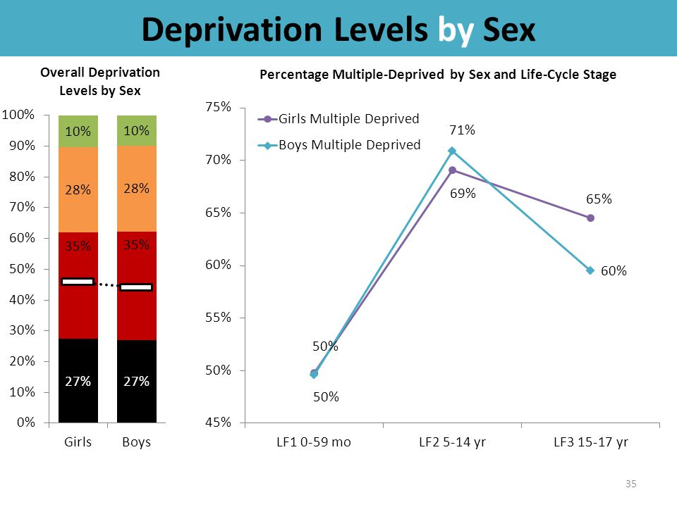 Deprivation Levels by Sex 35