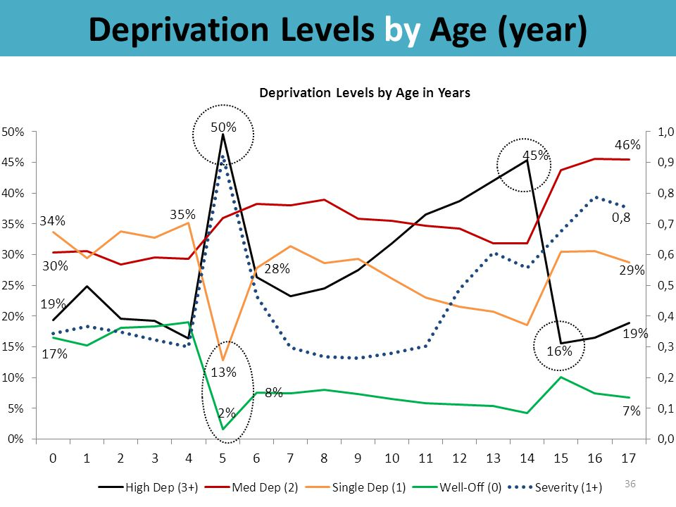 Deprivation Levels by Age (year) 36