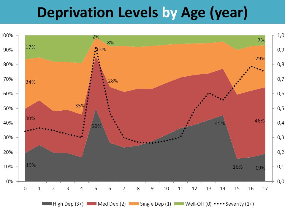 37 Deprivation Levels by Age (year)
