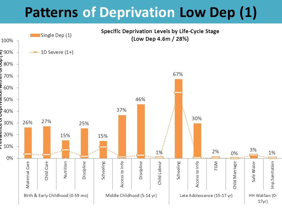 Patterns of Deprivation Low Dep (1) 42