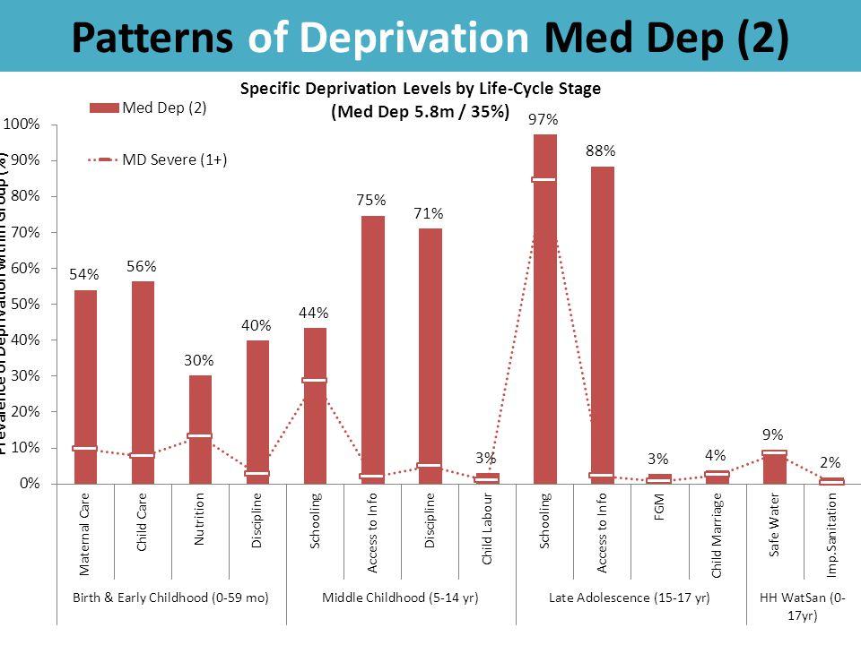 Patterns of Deprivation Med Dep (2) 43