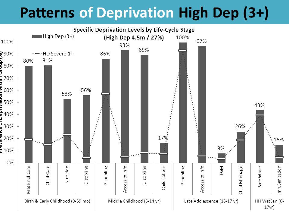 Patterns of Deprivation High Dep (3+) 44
