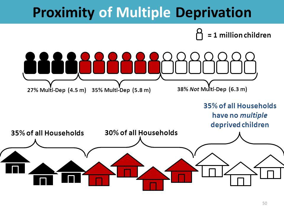 Proximity of Multiple Deprivation 50 = 1 million children 27% Multi-Dep (4.5 m) 35% of all Households 35% of all Households have no multiple deprived children 35% Multi-Dep (5.8 m) 30% of all Households 38% Not Multi-Dep (6.3 m)