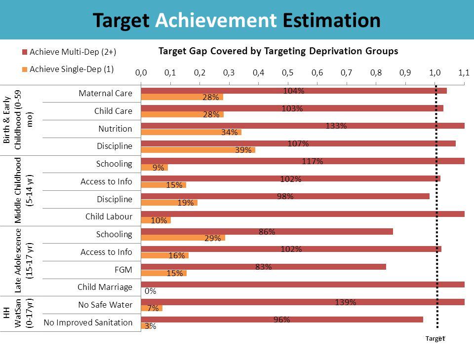 57 Target Achievement Estimation