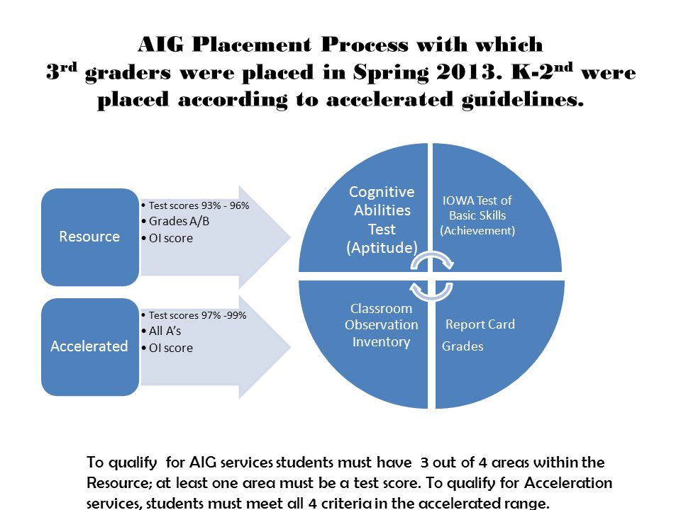 AIG Placement Process with which 3 rd graders were placed in Spring 2013.