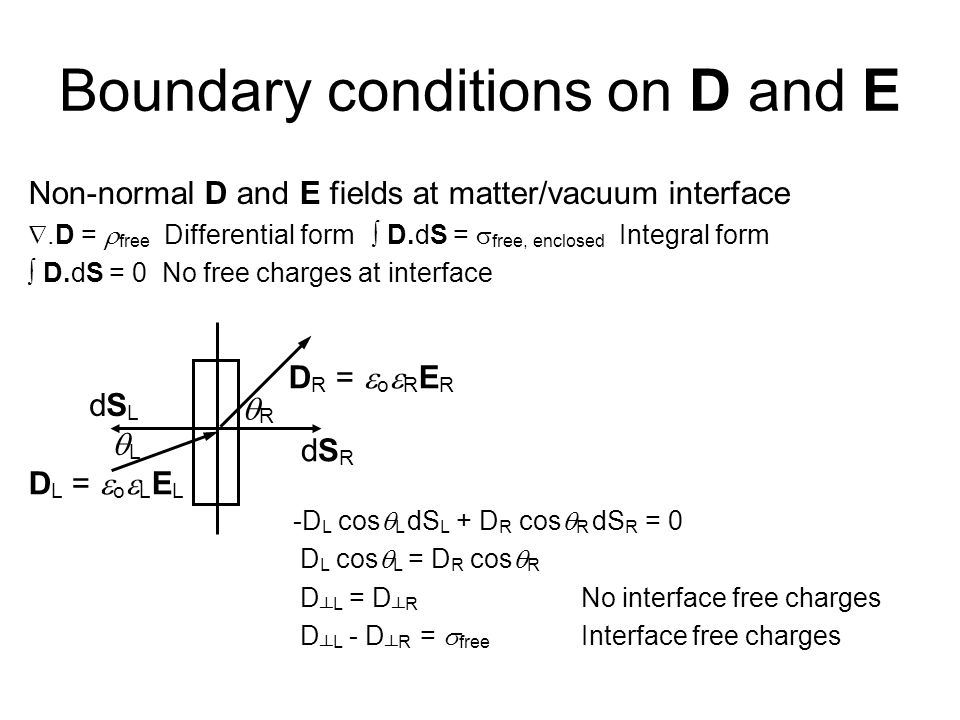 Boundary conditions on D and E Non-normal D and E fields at matter/vacuum interface .D =  free Differential form ∫ D.dS =  free, enclosed Integral form ∫ D.dS = 0 No free charges at interface D L =  o  L E L D R =  o  R E R dSRdSR dSLdSL LL RR -D L cos  L dS L + D R cos  R dS R = 0 D L cos  L = D R cos  R D ┴ L = D ┴ R No interface free charges D ┴ L - D ┴ R =  free Interface free charges