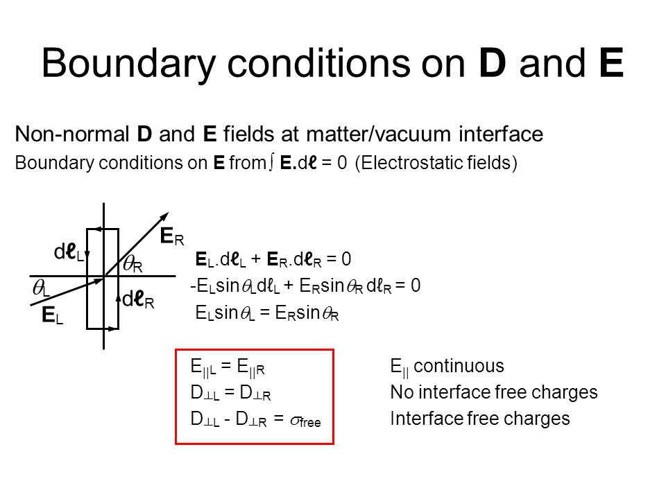 Boundary conditions on D and E Non-normal D and E fields at matter/vacuum interface Boundary conditions on E from ∫ E.dℓ = 0 (Electrostatic fields) E L.dℓ L + E R.dℓ R = 0 -E L sin  L dℓ L + E R sin  R dℓ R = 0 E L sin  L = E R sin  R E || L = E || R E || continuous D ┴ L = D ┴ R No interface free charges D ┴ L - D ┴ R =  free Interface free charges ELEL ERER LL RR dℓLdℓL dℓRdℓR