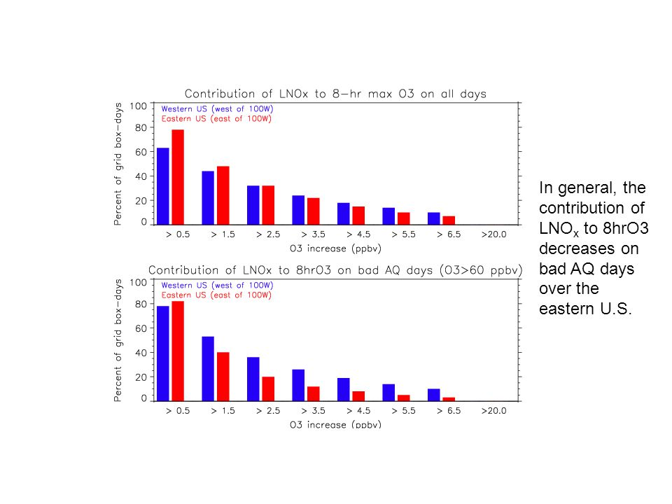 In general, the contribution of LNO x to 8hrO3 decreases on bad AQ days over the eastern U.S.