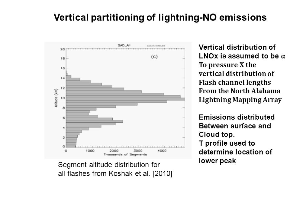 Vertical distribution of LNOx is assumed to be α To pressure X the vertical distribution of Flash channel lengths From the North Alabama Lightning Mapping Array Emissions distributed Between surface and Cloud top.