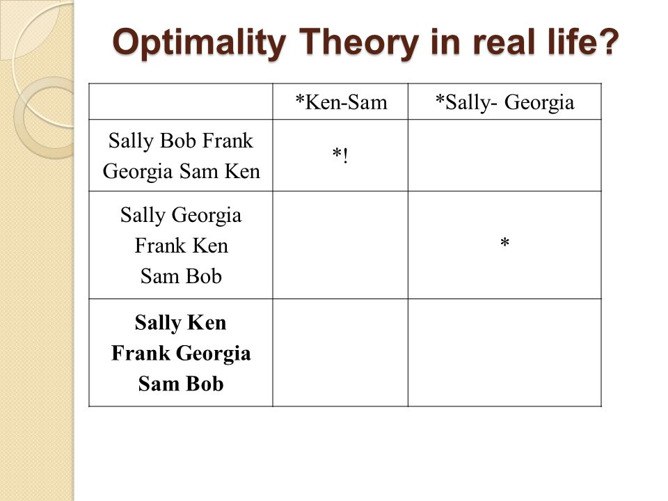 Optimality Theory in real life.*Ken-Sam*Sally- Georgia Sally Bob Frank Georgia Sam Ken *.
