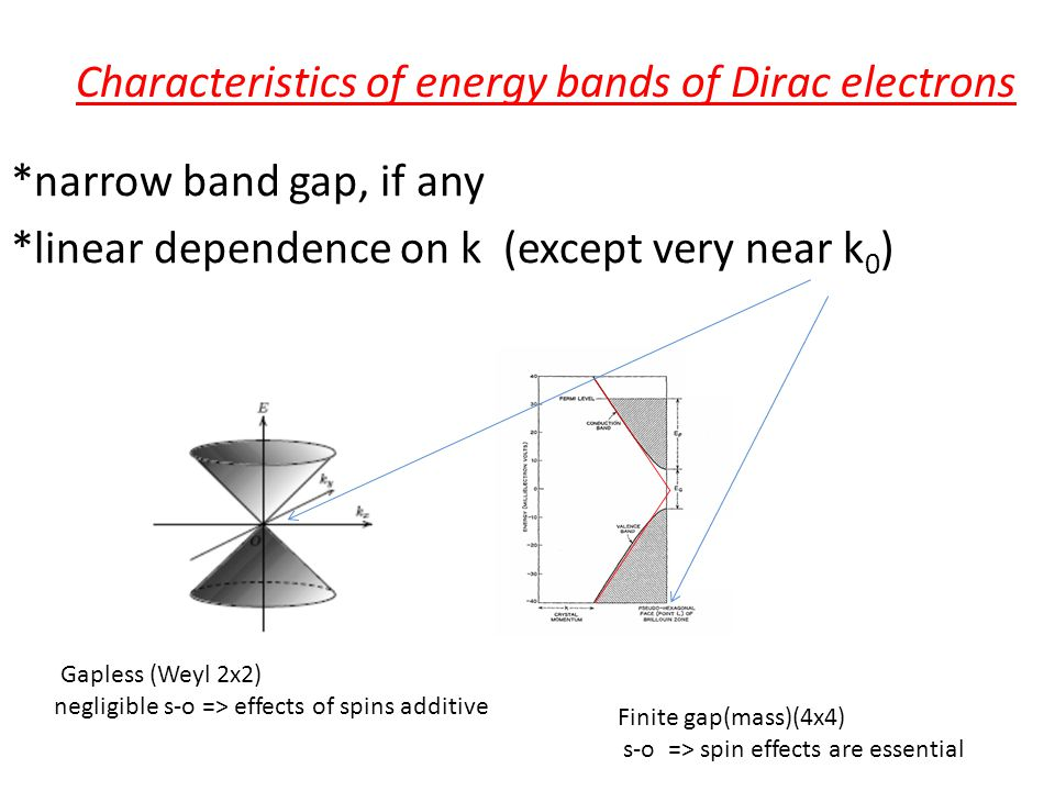 Characteristics of energy bands of Dirac electrons *narrow band gap, if any *linear dependence on k (except very near k 0 ) Gapless (Weyl 2x2) negligible s-o => effects of spins additive Finite gap(mass)(4x4) s-o => spin effects are essential