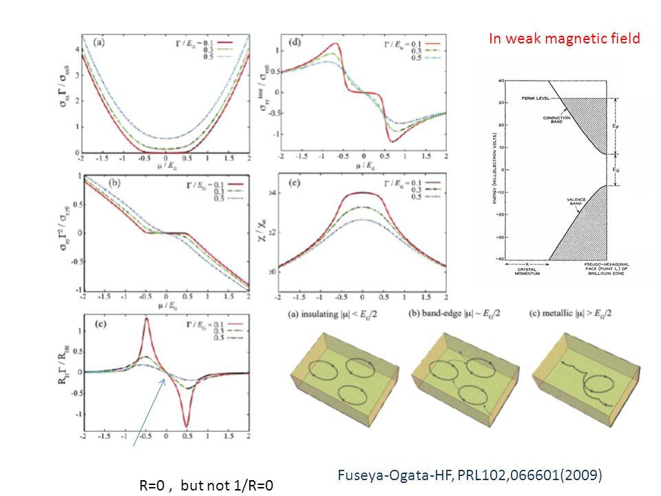 In weak magnetic field R=0, but not 1/R=0 Fuseya-Ogata-HF, PRL102,066601(2009)
