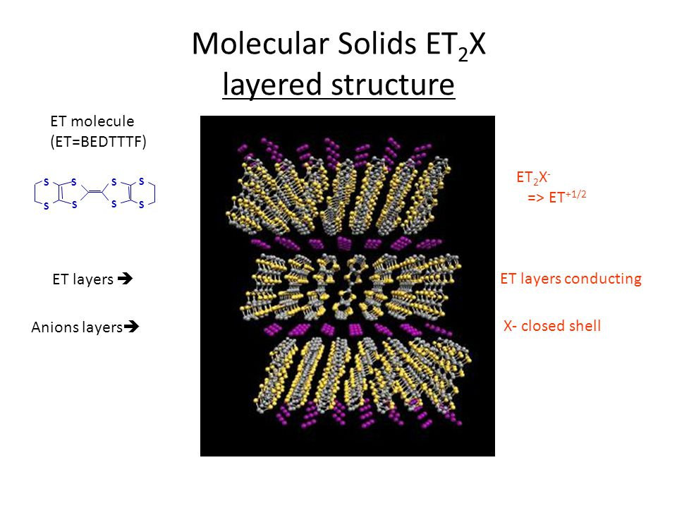 Molecular Solids ET 2 X layered structure ET layers  Anions layers  S S S S S S S S ET molecule (ET=BEDTTTF) ET 2 X - => ET +1/2 ET layers conducting X- closed shell