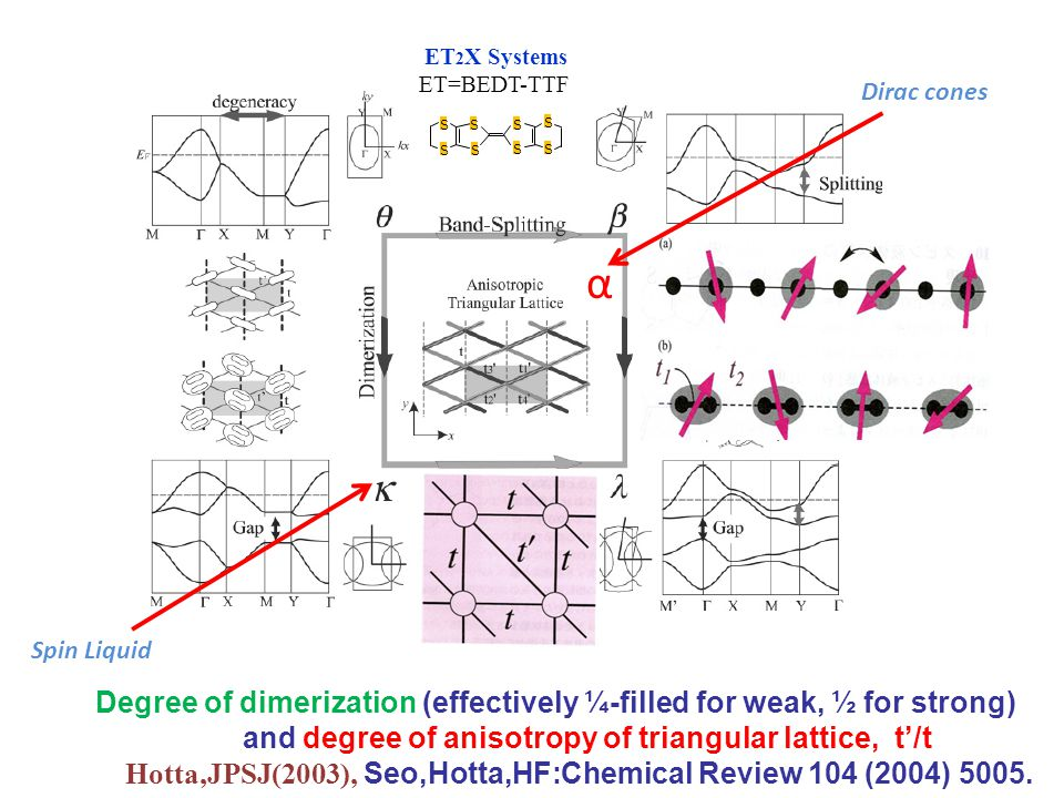 Degree of dimerization (effectively ¼-filled for weak, ½ for strong) and degree of anisotropy of triangular lattice, t'/t Hotta,JPSJ(2003), Seo,Hotta,