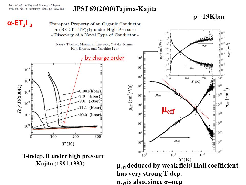 α-ET2I3 JPSJ 69(2000)Tajima-Kajita T-indep. R under high pressure Kajita (1991,1993) p =19Kbar μ eff deduced by weak field Hall coefficient has very s