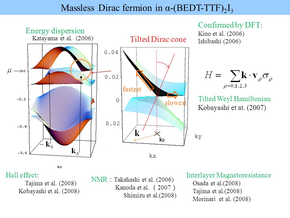 fastest slowest Energy dispersion Massless Dirac fermion in α-(BEDT-TTF) 2 I 3 Katayama et al.