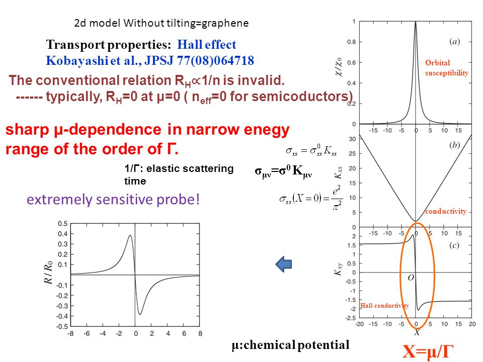 The conventional relation R H ∝ 1/n is invalid. ------ typically, R H =0 at μ=0 ( n eff =0 for semicoductors) sharp μ-dependence in narrow enegy range