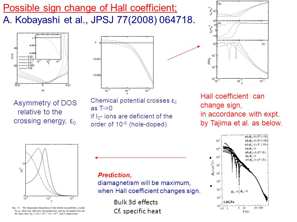 Possible sign change of Hall coefficient; A. Kobayashi et al., JPSJ 77(2008) 064718. Asymmetry of DOS relative to the crossing energy, ε 0. Chemical p