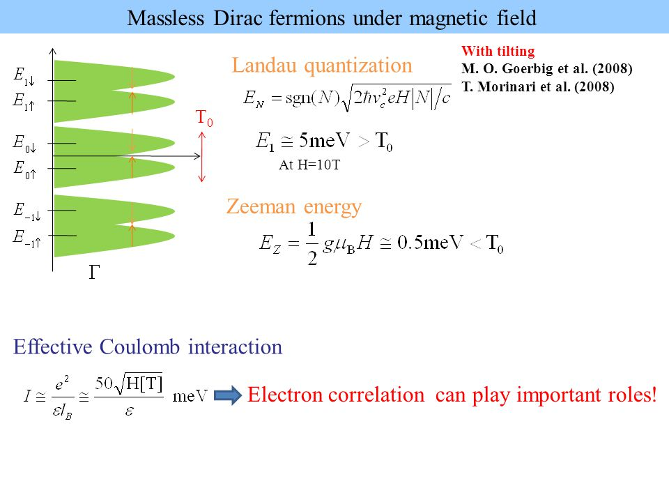 Landau quantization Massless Dirac fermions under magnetic field At H=10T T0T0 With tilting M. O. Goerbig et al. (2008) T. Morinari et al. (2008) Elec