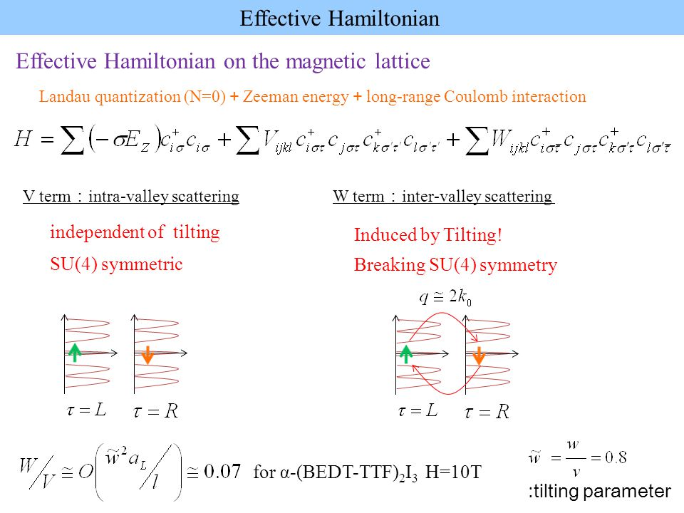 Effective Hamiltonian on the magnetic lattice Landau quantization (N=0) + Zeeman energy + long-range Coulomb interaction Effective Hamiltonian SU(4) symmetric independent of tilting Breaking SU(4) symmetry Induced by Tilting.