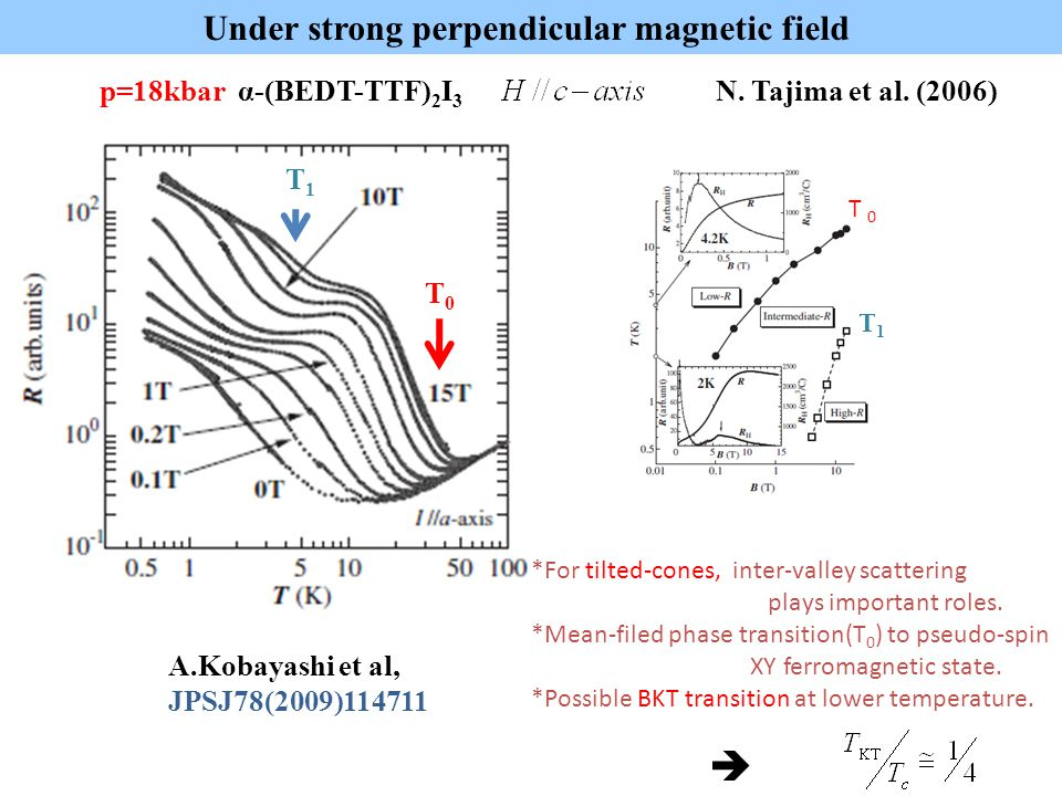 Under strong perpendicular magnetic field p=18kbar α-(BEDT-TTF) 2 I 3 N. Tajima et al. (2006) T0T0 T1T1 *For tilted-cones, inter-valley scattering pla