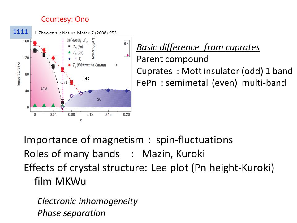 1111 Tet Ort J. Zhao et al.: Nature Mater. 7 (2008) 953 Courtesy: Ono Basic difference from cuprates Parent compound Cuprates : Mott insulator (odd) 1