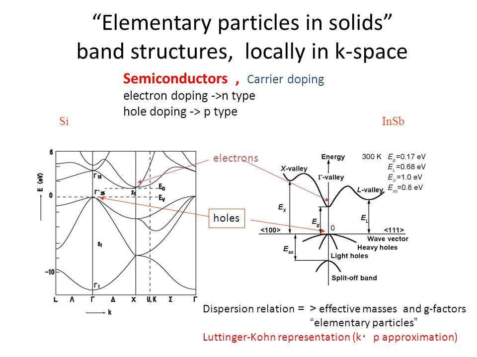 Elementary particles in solids band structures, locally in k-space SiInSb electrons holes Semiconductors, Carrier doping electron doping ->n type hole doping -> p type Dispersion relation => effective masses and g-factors elementary particles Luttinger-Kohn representation (k ・ p approximation)