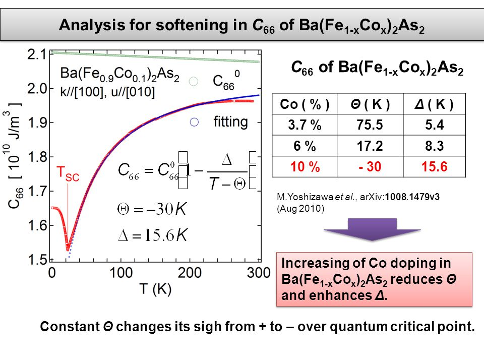 Analysis for softening in C 66 of Ba(Fe 1-x Co x ) 2 As 2 Co ( % )Θ ( K )Δ ( K ) 3.7 %75.55.4 6 %17.28.3 10 %- 3015.6 M.Yoshizawa et al., arXiv:1008.1479v3 (Aug 2010) Increasing of Co doping in Ba(Fe 1-x Co x ) 2 As 2 reduces Θ and enhances Δ.