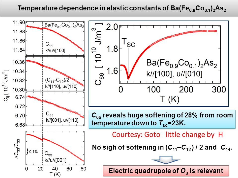 Temperature dependence in elastic constants of Ba(Fe 0.9 Co 0.1 ) 2 As 2 C 66 reveals huge softening of 28% from room temperature down to T sc =23K.