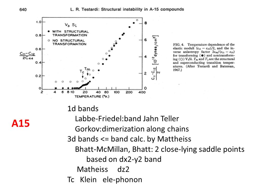 1d bands Labbe-Friedel:band Jahn Teller Gorkov:dimerization along chains 3d bands <= band calc. by Mattheiss Bhatt-McMillan, Bhatt: 2 close-lying sadd