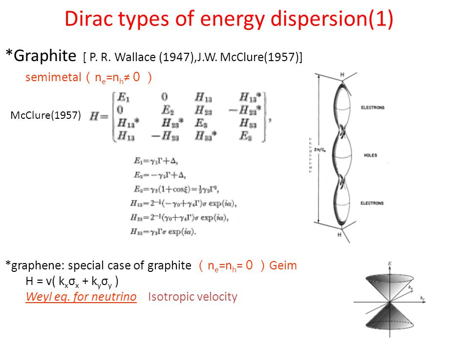 Dirac types of energy dispersion(1) *Graphite [ P.
