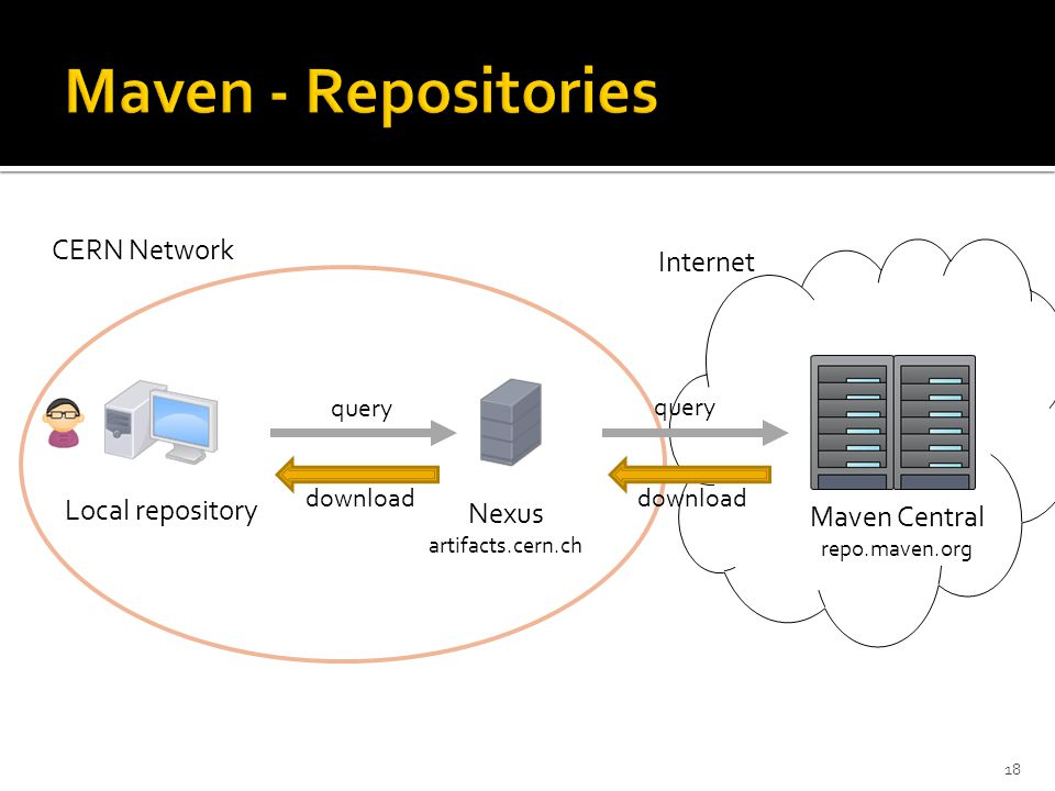 Local repository Nexus artifacts.cern.ch Maven Central repo.maven.org CERN Network 18 query download Internet