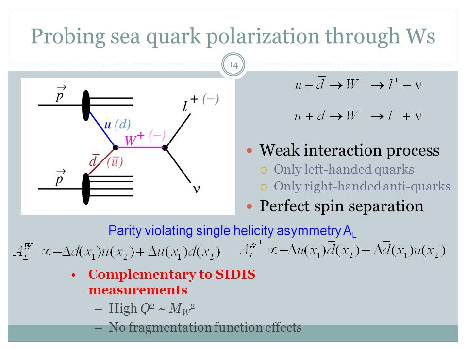 Probing sea quark polarization through Ws 14 Weak interaction process  Only left-handed quarks  Only right-handed anti-quarks Perfect spin separation Parity violating single helicity asymmetry A L Complementary to SIDIS measurements –High Q 2 ~ M W 2 –No fragmentation function effects