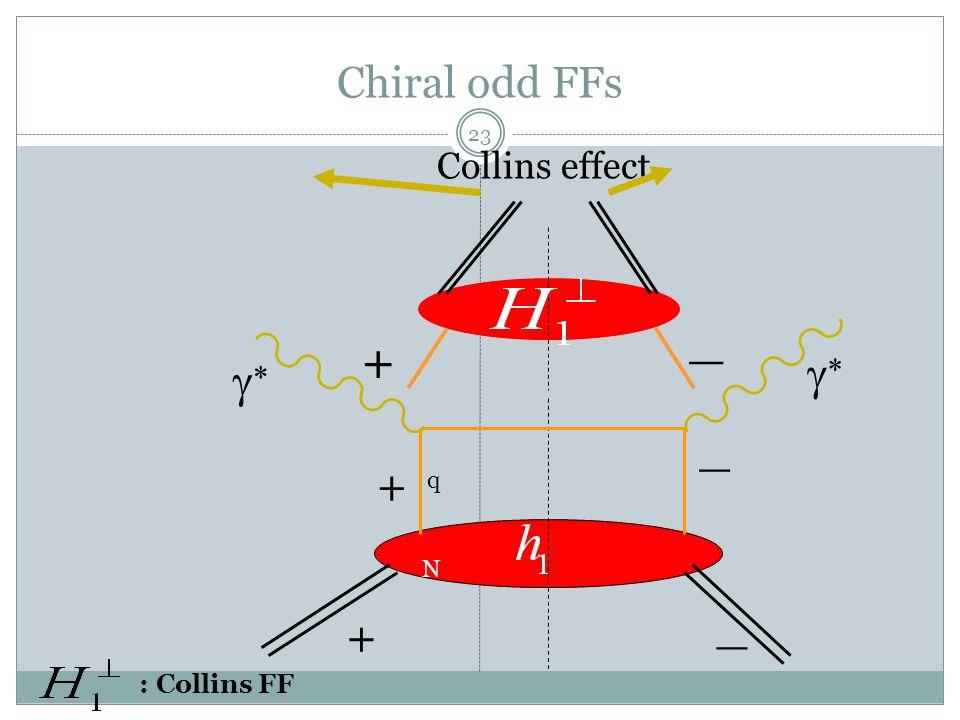 23 Chiral odd FFs + _ + _   + _ Collins effect q N : Collins FF