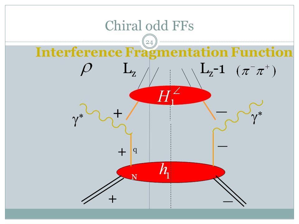 24 Chiral odd FFs + _ + _   + q N _ L z -1LzLz Interference Fragmentation Function