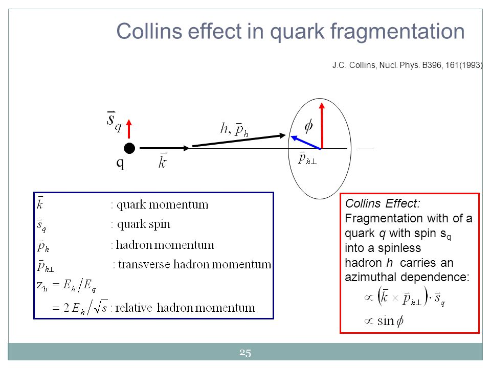 25 J.C. Collins, Nucl. Phys. B396, 161(1993) q Collins Effect: Fragmentation with of a quark q with spin s q into a spinless hadron h carries an azimu
