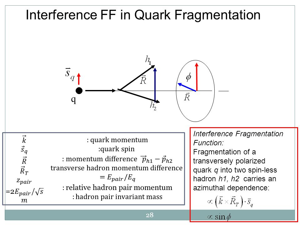 28 Interference FF in Quark Fragmentation q Interference Fragmentation Function: Fragmentation of a transversely polarized quark q into two spin-less hadron h1, h2 carries an azimuthal dependence: