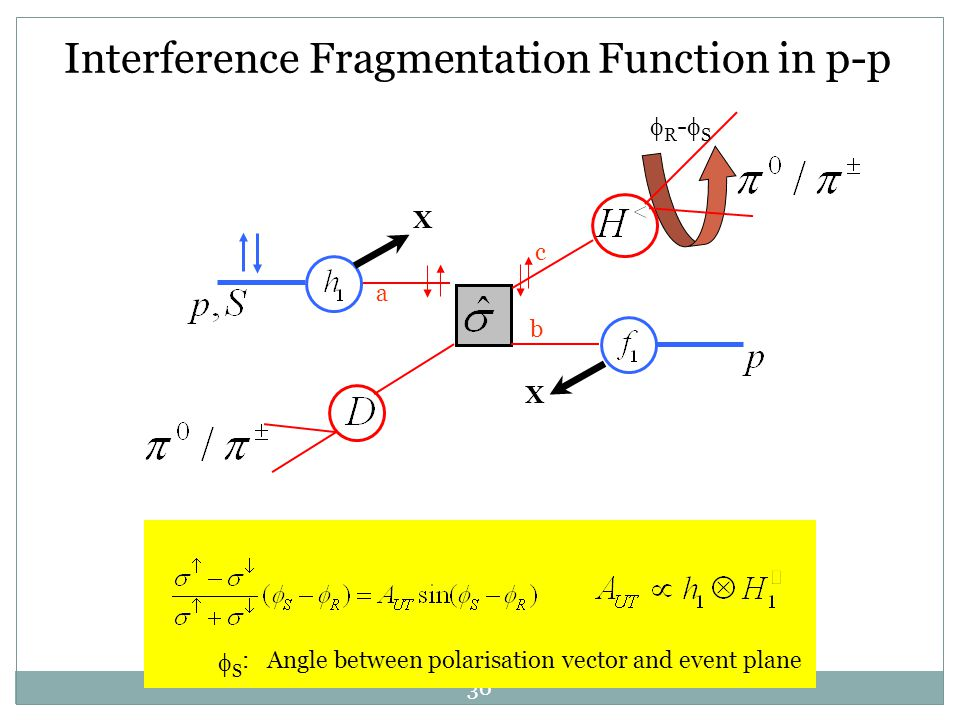 30 b X a X Interference Fragmentation Function in p-p c SS R-SR-S : Angle between polarisation vector and event plane
