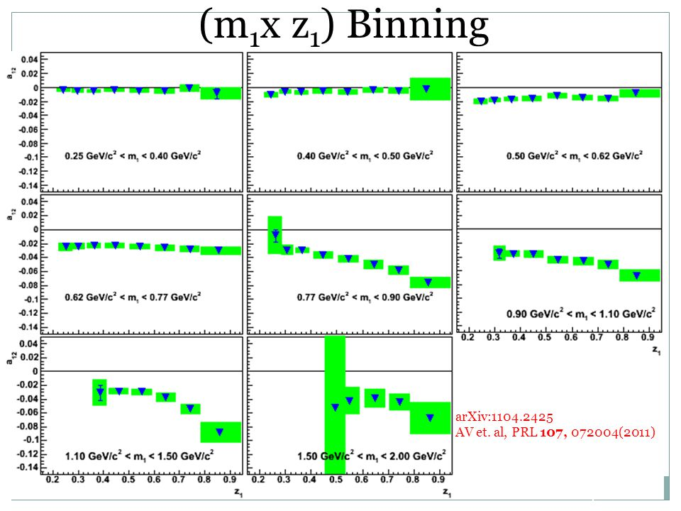 (m 1 x z 1 ) Binning arXiv:1104.2425 AV et. al, PRL 107, 072004(2011) 42