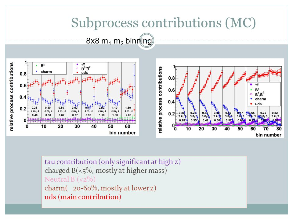 Subprocess contributions (MC) 44 8x8 m 1 m 2 binning tau contribution (only significant at high z) charged B(<5%, mostly at higher mass) Neutral B (<2%) charm( 20-60%, mostly at lower z) uds (main contribution)